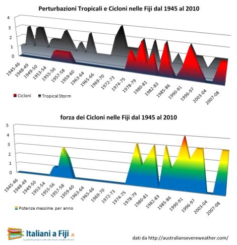 Frequenza di perturbazioni tropicali (tropical storm) e di cicloni nelle Fiji dal 1945 ad oggi