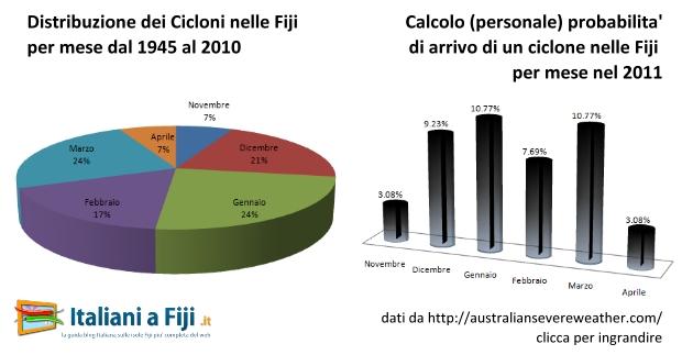 Distribuzione per mesi dei cicloni nelle Fiji dal 1945 ad oggi e probabilita' (personale) di arrivo di un ciclone per mesi
