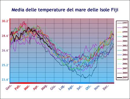 Media delle temperature dei mari delle Fiji